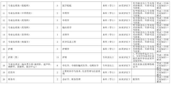 2020年阜阳阜南县中医院招聘公告图2