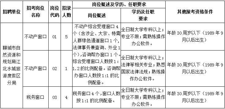 2020年聊城江北水城旅游度假区不动产登记窗口及税务招聘公告