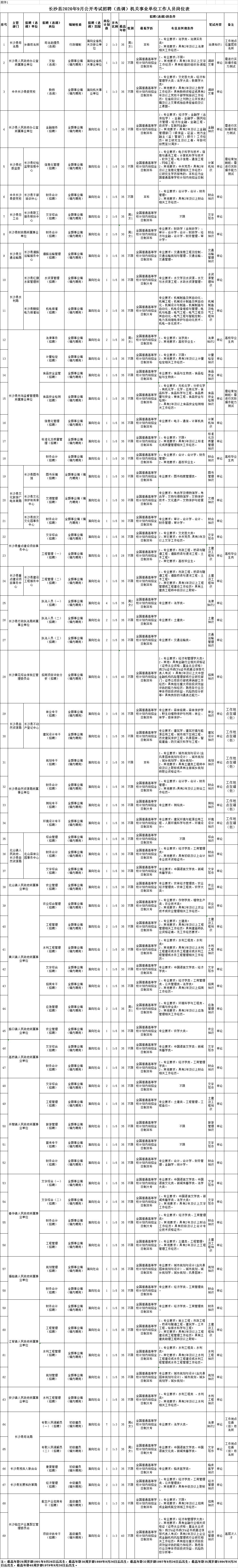 2020年9月长沙市长沙县事业单位招聘(选调)考试公告(97名)