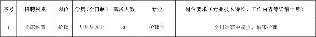 2020年贵港桂平市人民医院人才招聘公告图3
