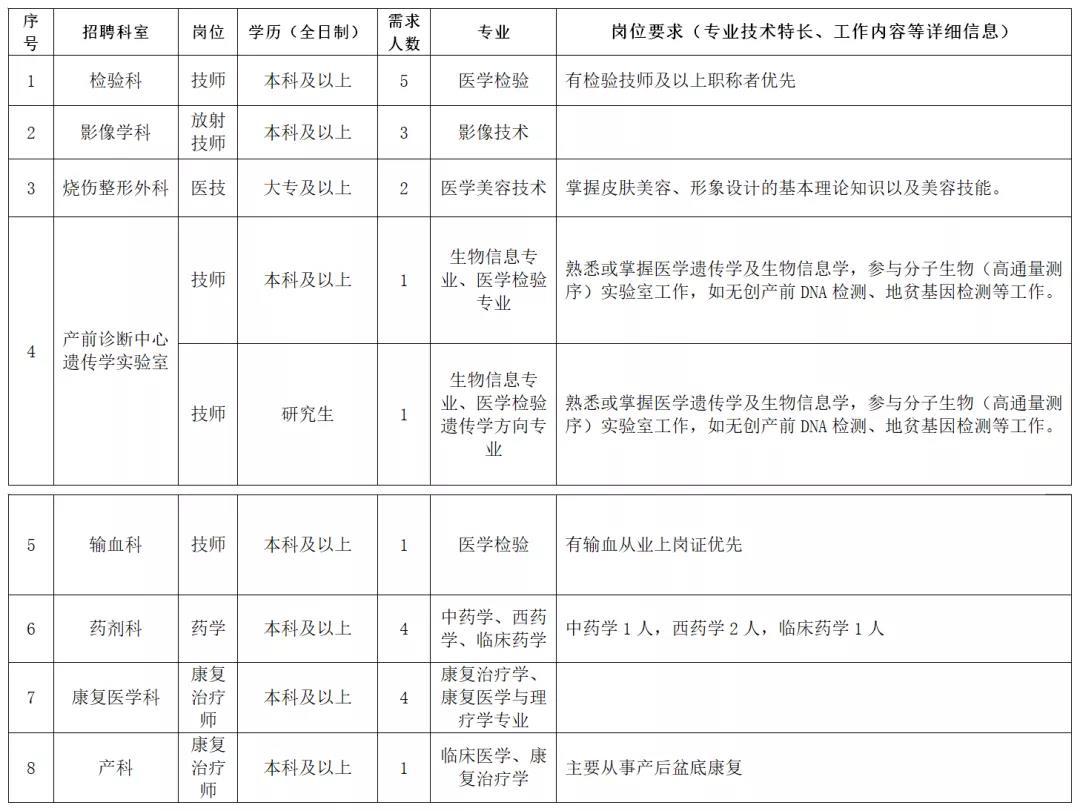 2020年贵港桂平市人民医院人才招聘公告图2