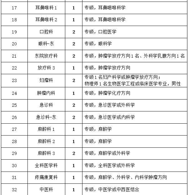 2020年河北医科大学第四医院招聘通知图2