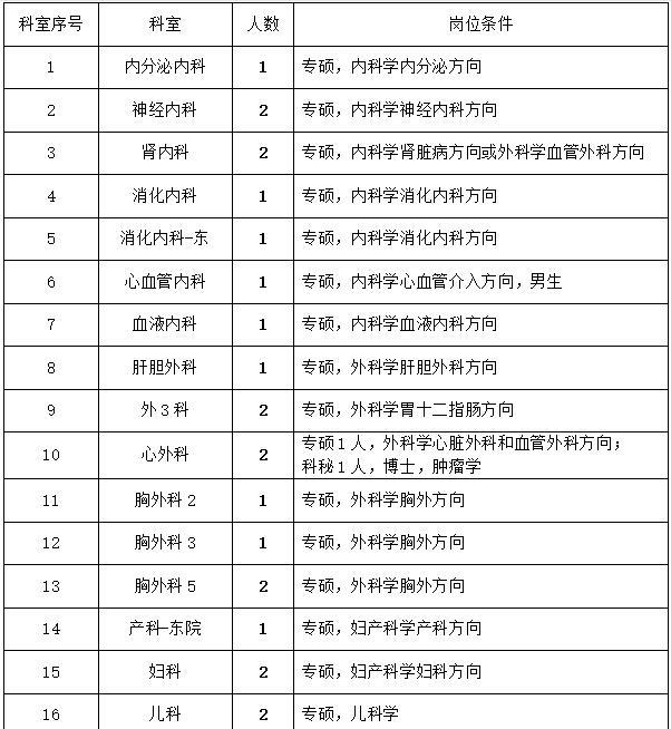 2020年河北医科大学第四医院招聘通知图1