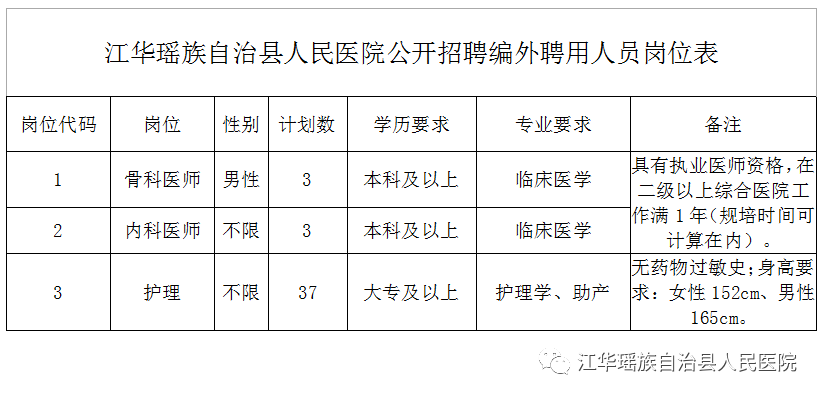 2020年永州江华瑶族自治县人民医院招聘公告