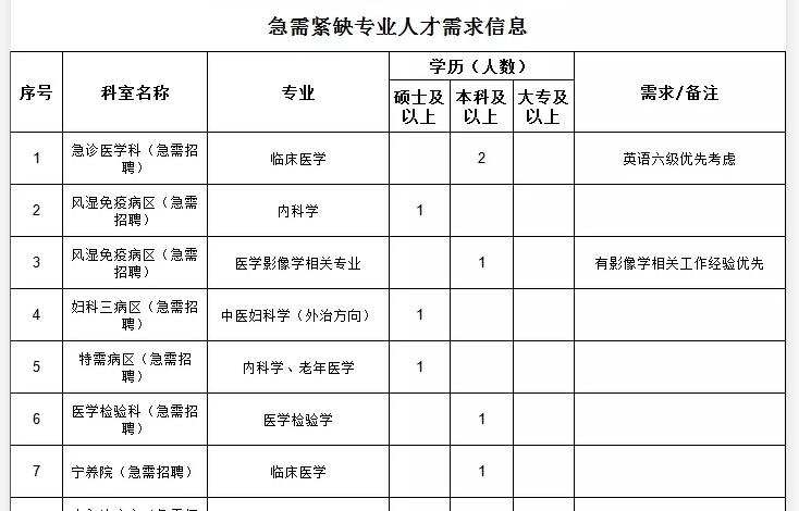 2021年柳州市工人医院广西医科大学第四附属医院招聘公告图3