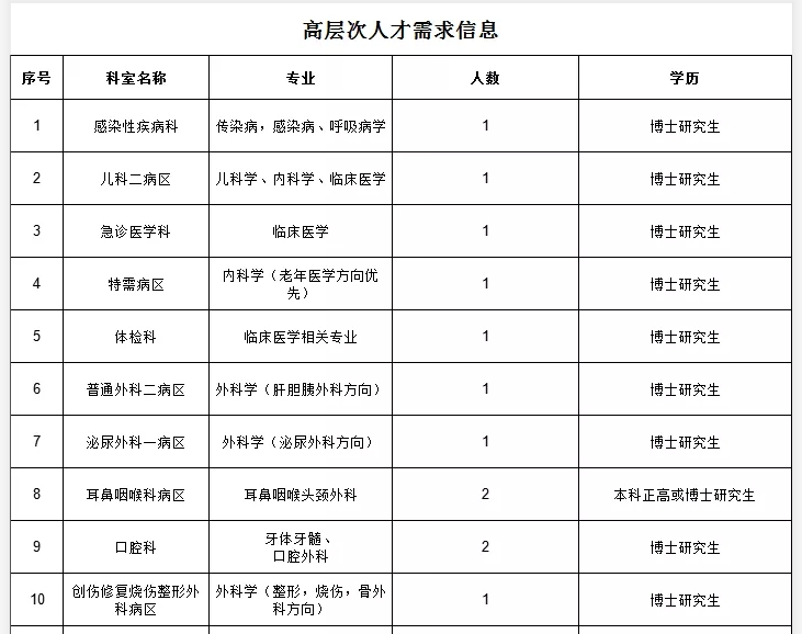 2021年柳州市工人医院广西医科大学第四附属医院招聘公告图1