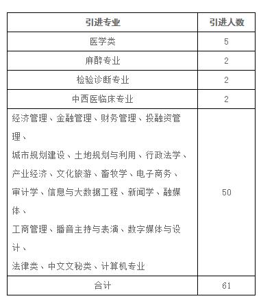 2020年平顶山市郏县人民政府办公室招才引智实施方案补充公告