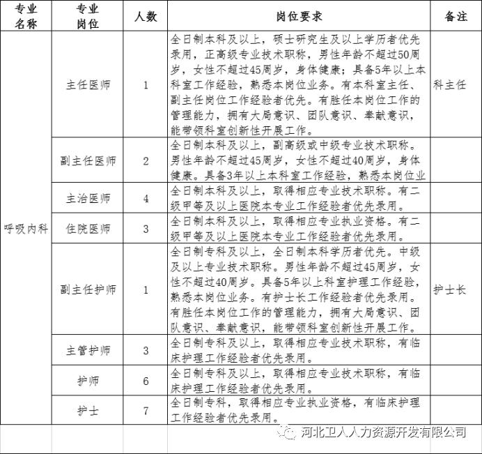 2020年石家庄正定县第二人民医院招聘专业技术人员公告图2