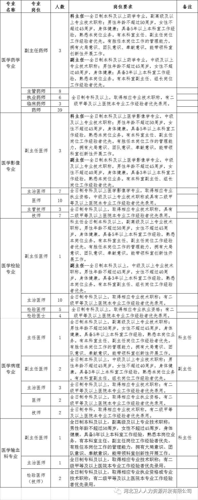 2020年石家庄正定县第二人民医院招聘专业技术人员公告图1