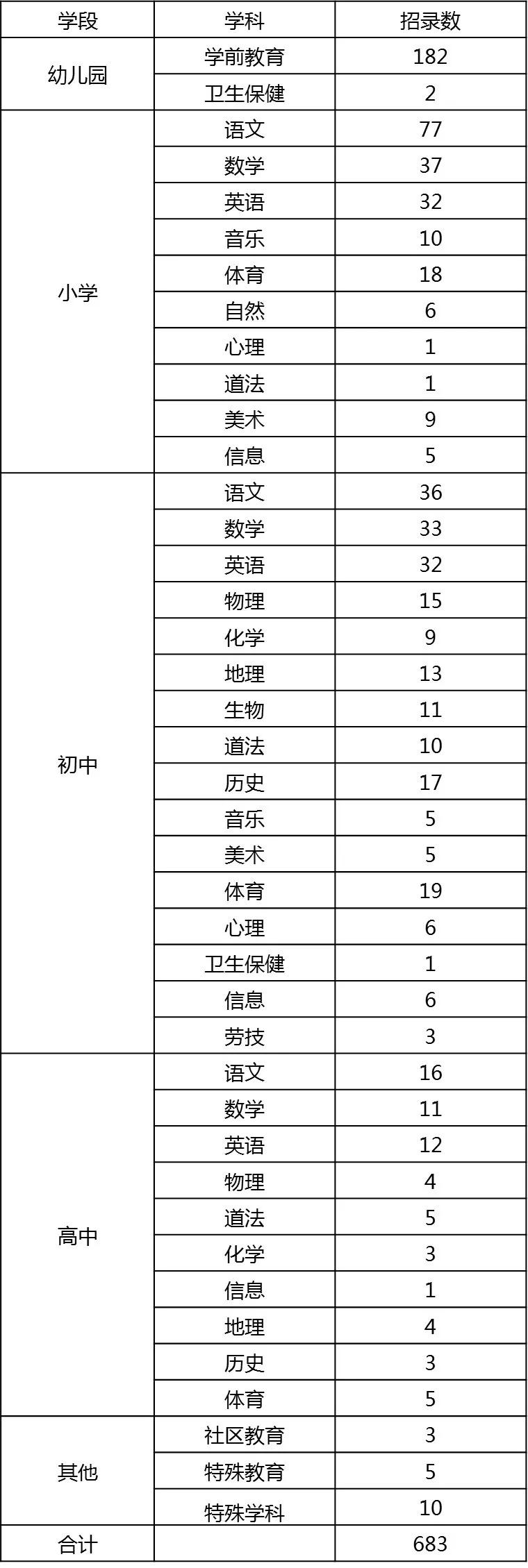2021年上海闵行区教师招聘公告