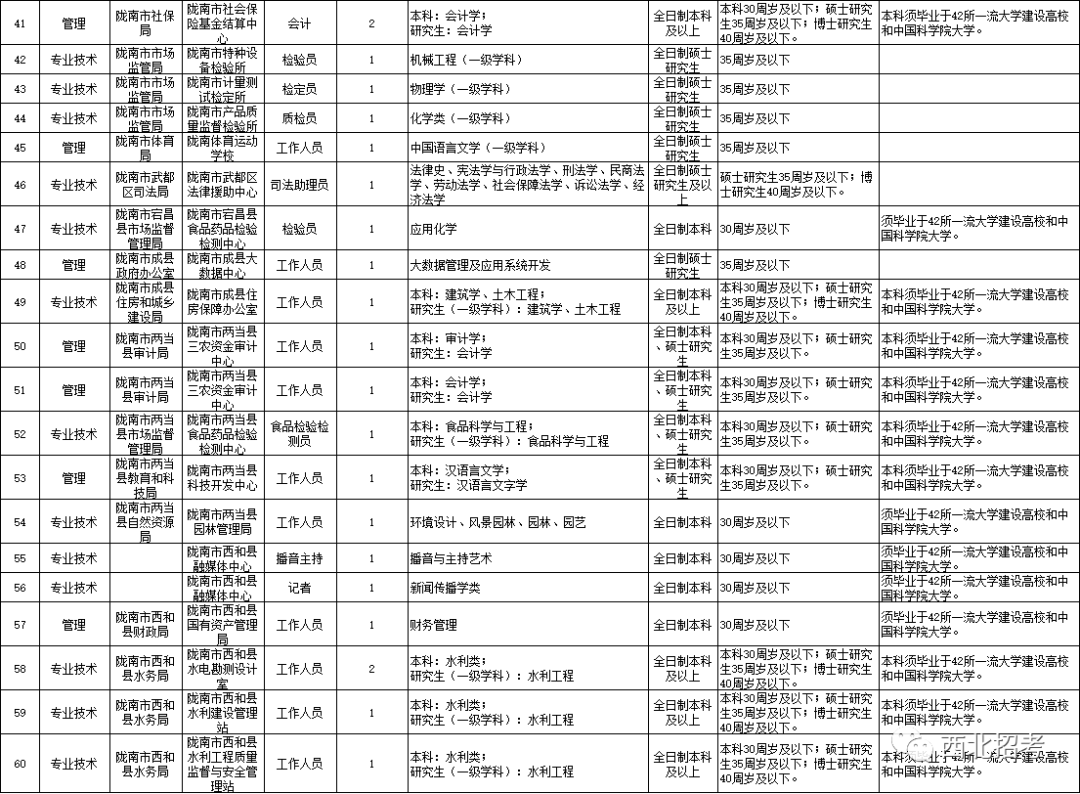 2021年甘肃陇南市高层次人才引进公告图3