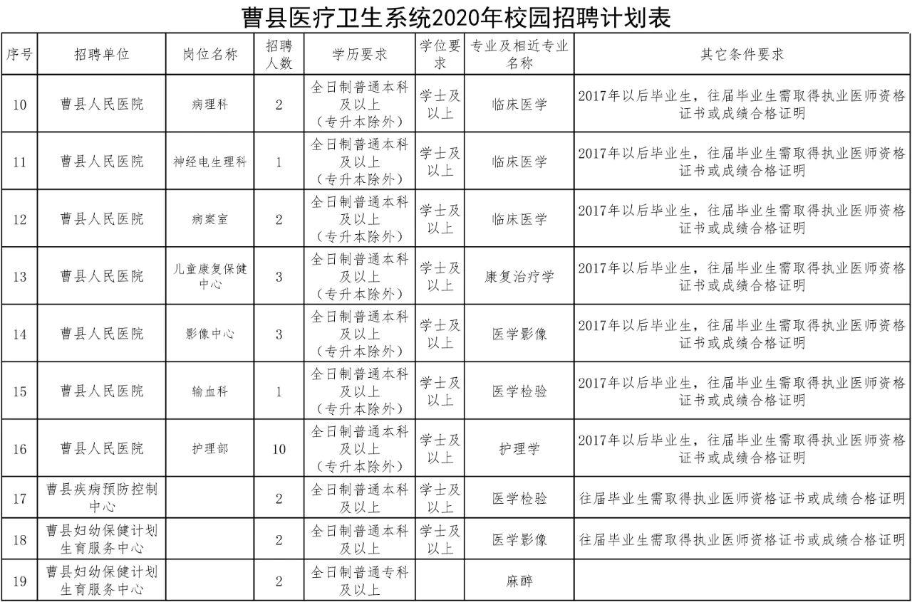 2020年菏泽曹县医疗卫生系统招聘专业技术人员简章图3