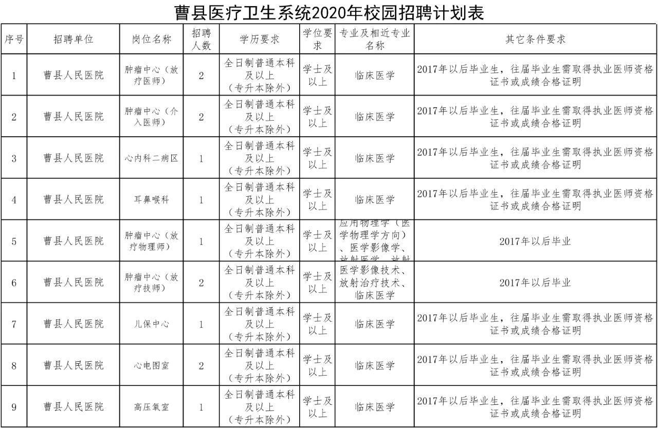 2020年菏泽曹县医疗卫生系统招聘专业技术人员简章图2