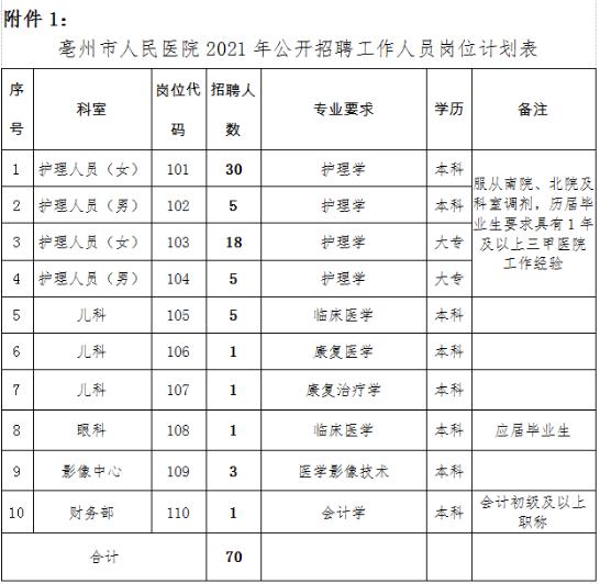 2021年亳州人民医院招聘公告