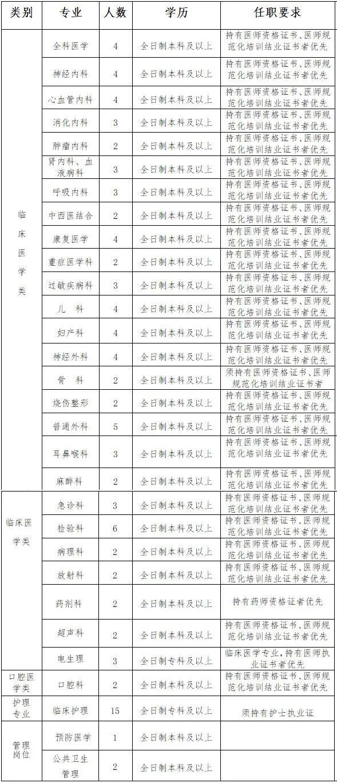 2021年宁夏石嘴山市第一人民医院招聘工作人员公告