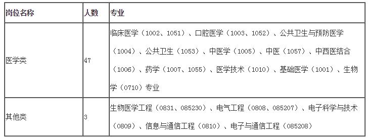 2021年江西省人民医院招聘高层次人才公告