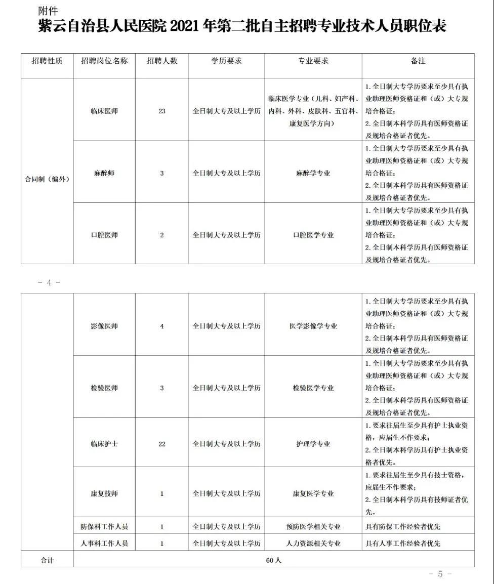 2021年安顺市紫云县人民医院招聘公告