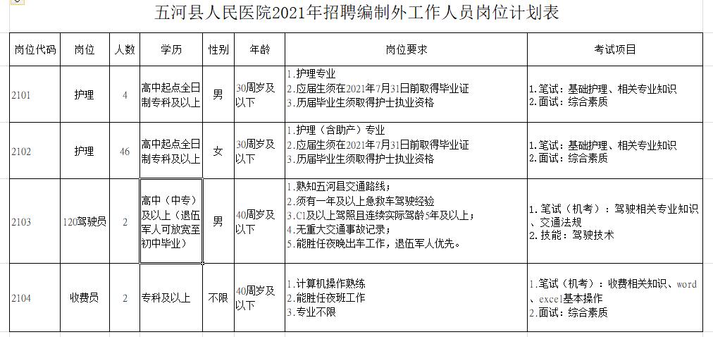 2021年蚌埠五河县人民医院招聘公告
