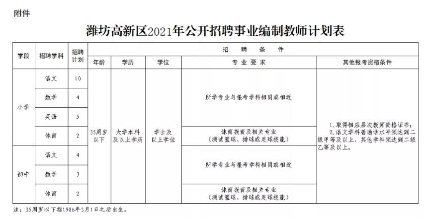 2021年潍坊高新区招聘事业编制教师公告