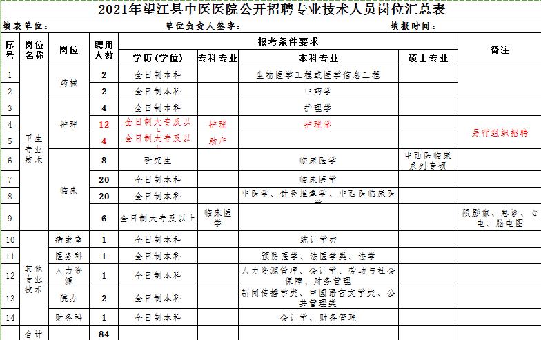 2021年安庆望江县中医院专业技术人员招聘公告