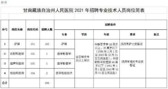 2021年甘南藏族自治州人民医院招聘专业技术人员公告