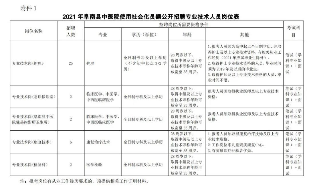 2021年阜阳阜南县中医院使用社会化员额招聘专业技术人员公告