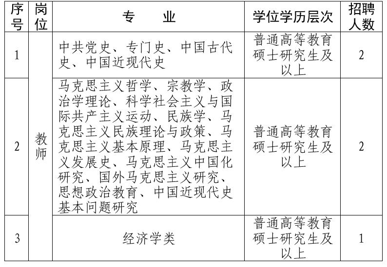 2021年平顶山市委党校(平顶山行政学院、平顶山市社会主义学院)招聘公告