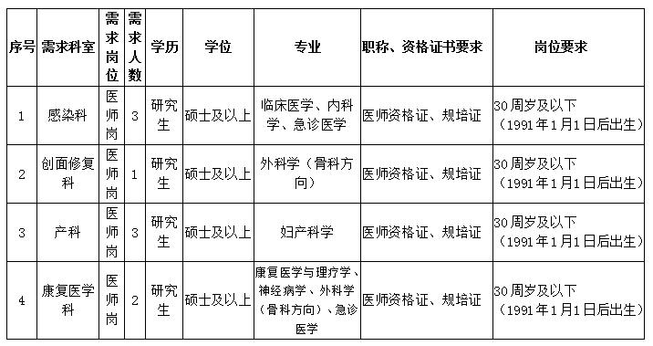 2021年9月海南医学院第一附属医院招聘公告