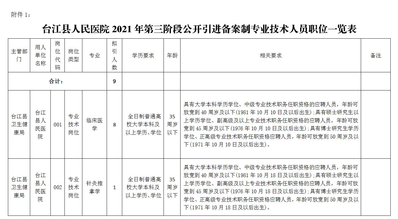 2021年黔东南州台江县人民医院第三阶段长期招聘备案制临床医生实施方案